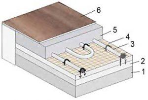 Konštrukcia podlahového vykurovania